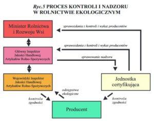 Proces kontroli i nadzoru w rolnictwie ekologicznym